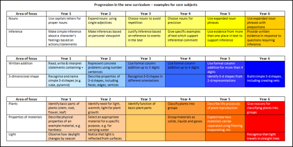 Progression examples in the core subjects