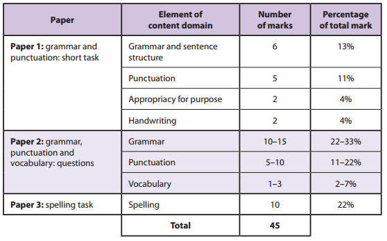 New KS1 tests from 2016 : Ramblings of a Teacher