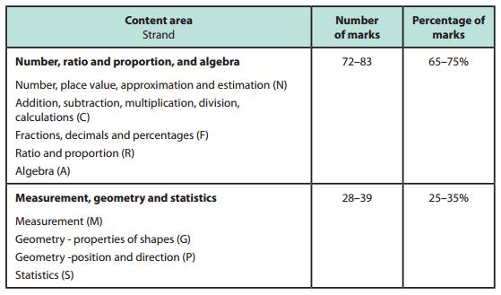 Maths KS2 content