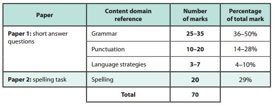 Grammar, Punctuation & Spelling KS2 content