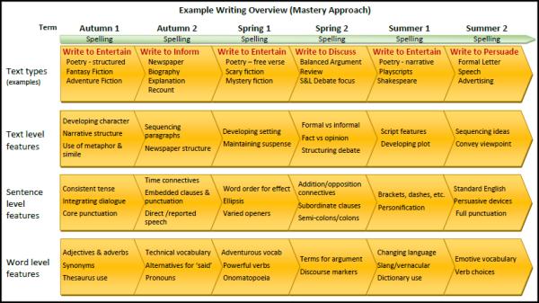 Mastery Writing model