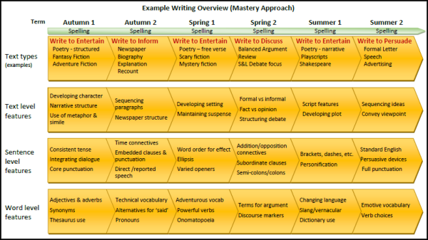 Types of creative writing texts