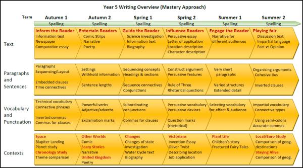 Writing Mastery model