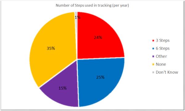 trackingsteps
