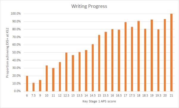 writingaps