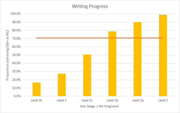writinglevels
